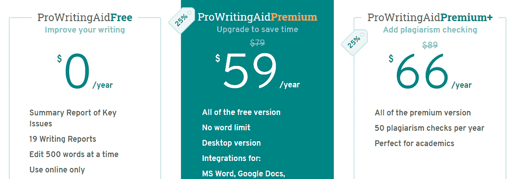 ProWritingAid Pricing and Plans